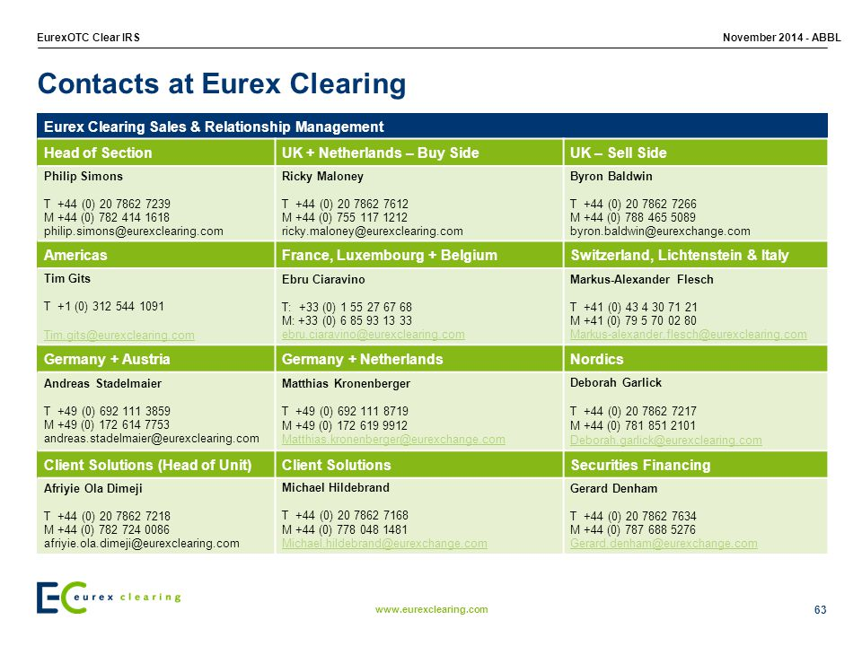 www.eurexclearing.com EurexOTC Clear IRSNovember 2014 - ABBL Eurex Clearing Sales & Relationship Management Head of SectionUK + Netherlands – Buy SideUK – Sell Side Philip Simons T +44 (0) 20 7862 7239 M +44 (0) 782 414 1618 philip.simons@eurexclearing.com Ricky Maloney T +44 (0) 20 7862 7612 M +44 (0) 755 117 1212 ricky.maloney@eurexclearing.com Byron Baldwin T +44 (0) 20 7862 7266 M +44 (0) 788 465 5089 byron.baldwin@eurexchange.com AmericasFrance, Luxembourg + BelgiumSwitzerland, Lichtenstein & Italy Tim Gits T +1 (0) 312 544 1091 Tim.gits@eurexclearing.com Ebru Ciaravino T: +33 (0) 1 55 27 67 68 M: +33 (0) 6 85 93 13 33 ebru.ciaravino@eurexclearing.com Markus-Alexander Flesch T +41 (0) 43 4 30 71 21 M +41 (0) 79 5 70 02 80 Markus-alexander.flesch@eurexclearing.com Germany + AustriaGermany + NetherlandsNordics Andreas Stadelmaier T +49 (0) 692 111 3859 M +49 (0) 172 614 7753 andreas.stadelmaier@eurexclearing.com Matthias Kronenberger T +49 (0) 692 111 8719 M +49 (0) 172 619 9912 Matthias.kronenberger@eurexchange.com Deborah Garlick T +44 (0) 20 7862 7217 M +44 (0) 781 851 2101 Deborah.garlick@eurexclearing.com Client Solutions (Head of Unit)Client SolutionsSecurities Financing Afriyie Ola Dimeji T +44 (0) 20 7862 7218 M +44 (0) 782 724 0086 afriyie.ola.dimeji@eurexclearing.com Michael Hildebrand T +44 (0) 20 7862 7168 M +44 (0) 778 048 1481 Michael.hildebrand@eurexchange.com Gerard Denham T +44 (0) 20 7862 7634 M +44 (0) 787 688 5276 Gerard.denham@eurexchange.com 63 Contacts at Eurex Clearing