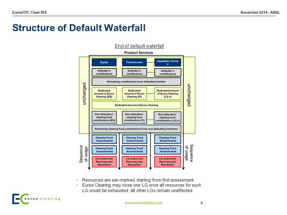 www.eurexclearing.com EurexOTC Clear IRSNovember 2014 - ABBL End of default waterfall Resources are ear-marked, starting from first assessment.