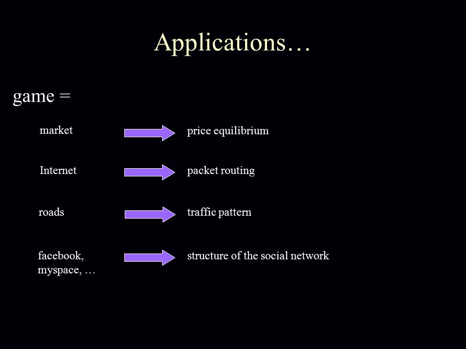 market Applications… price equilibrium Internetpacket routing roadstraffic pattern facebook, myspace, … structure of the social network game =