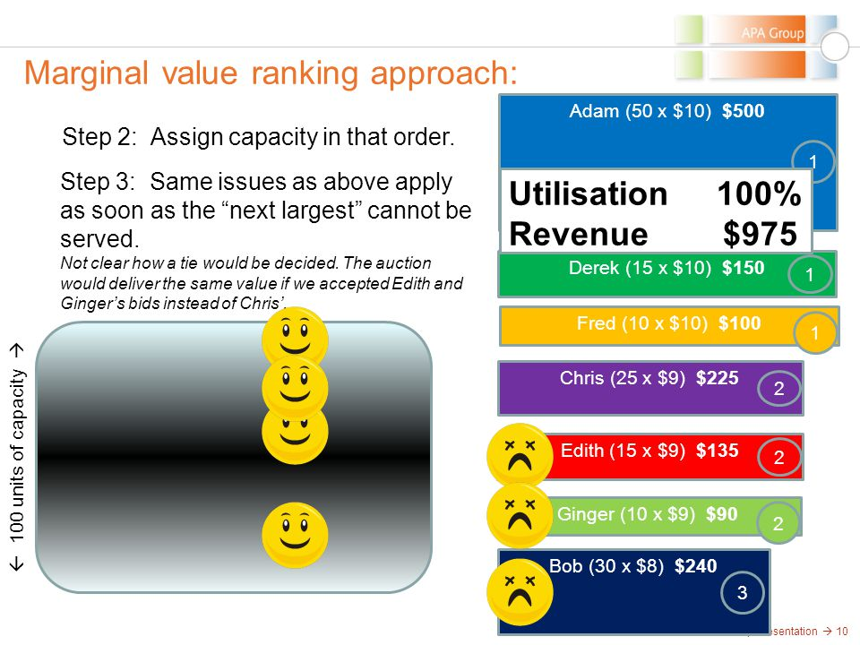 APA Group Presentation  10 Marginal value ranking approach:  100 units of capacity  Step 2: Assign capacity in that order. Ginger (10 x $9) $90 2 A