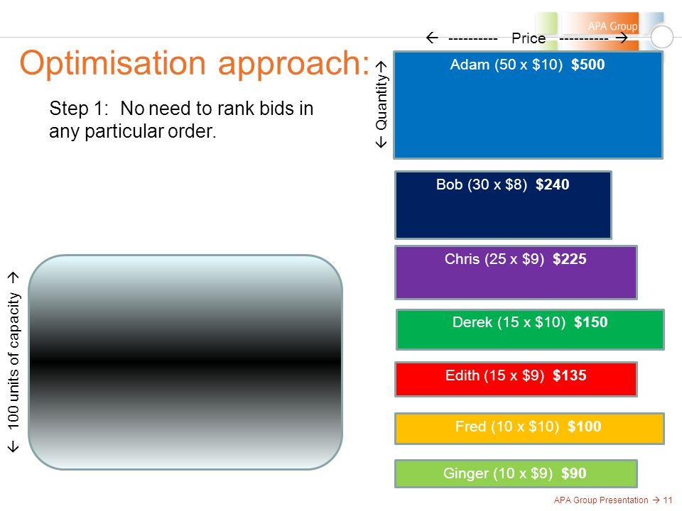APA Group Presentation  11 Optimisation approach:  100 units of capacity  Adam (50 x $10) $500 Bob (30 x $8) $240 Chris (25 x $9) $225 Derek (15 x