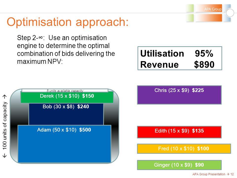 APA Group Presentation  12 Optimisation approach:  100 units of capacity  Adam (50 x $10) $500 Bob (30 x $8) $240 Chris (25 x $9) $225 Derek (15 x