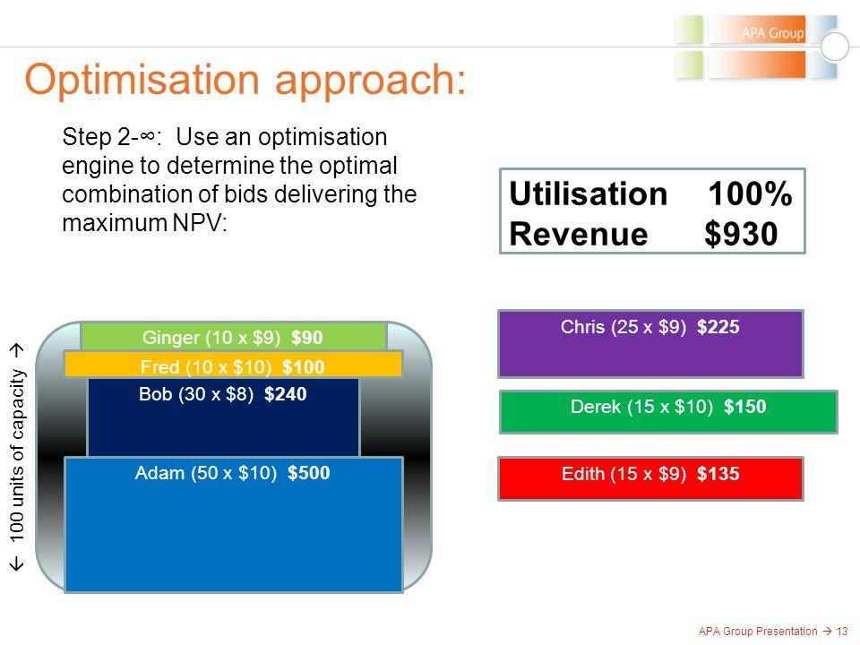 APA Group Presentation  13 Optimisation approach:  100 units of capacity  Adam (50 x $10) $500 Bob (30 x $8) $240 Chris (25 x $9) $225 Derek (15 x