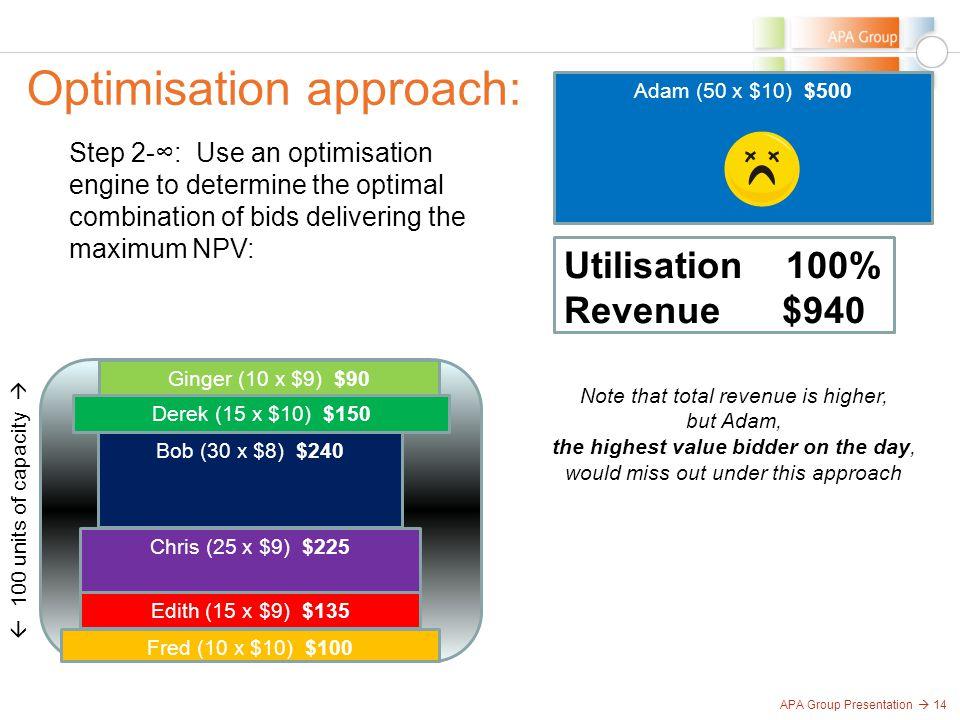 APA Group Presentation  14 Optimisation approach:  100 units of capacity  Adam (50 x $10) $500 Bob (30 x $8) $240 Chris (25 x $9) $225 Derek (15 x