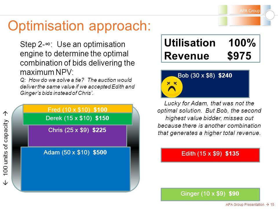 APA Group Presentation  15 Optimisation approach:  100 units of capacity  Adam (50 x $10) $500 Bob (30 x $8) $240 Chris (25 x $9) $225 Derek (15 x