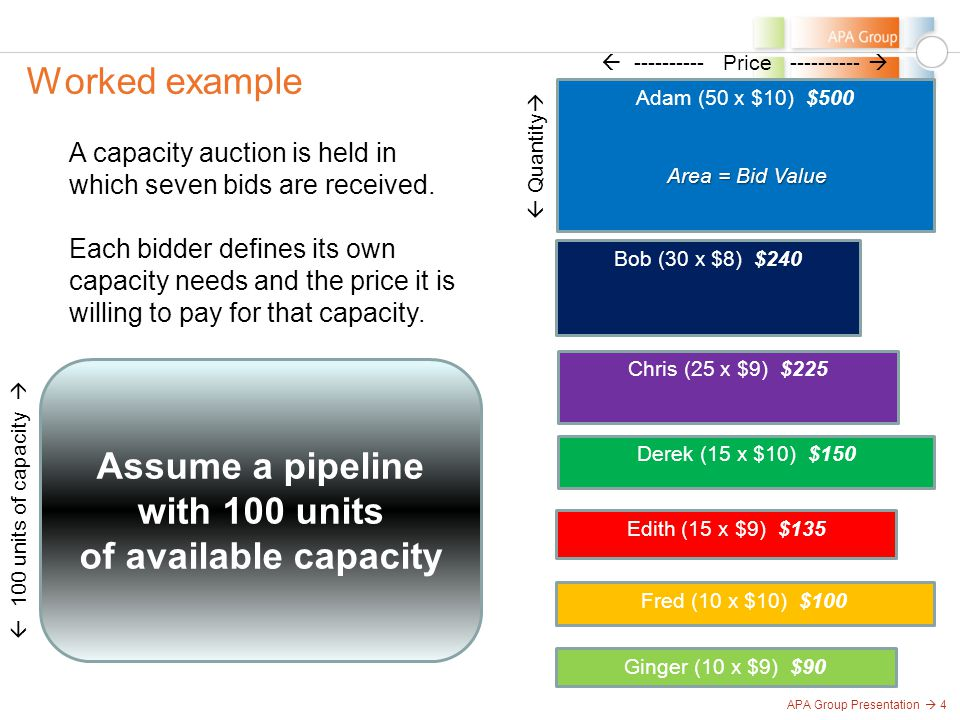APA Group Presentation  4 Worked example Assume a pipeline with 100 units of available capacity  100 units of capacity  Adam (50 x $10) $500 Bob (30 x $8) $240 Chris (25 x $9) $225 Derek (15 x $10) $150 Fred (10 x $10) $100 Edith (15 x $9) $135 Ginger (10 x $9) $90  Quantity   ---------- Price ----------  A capacity auction is held in which seven bids are received.