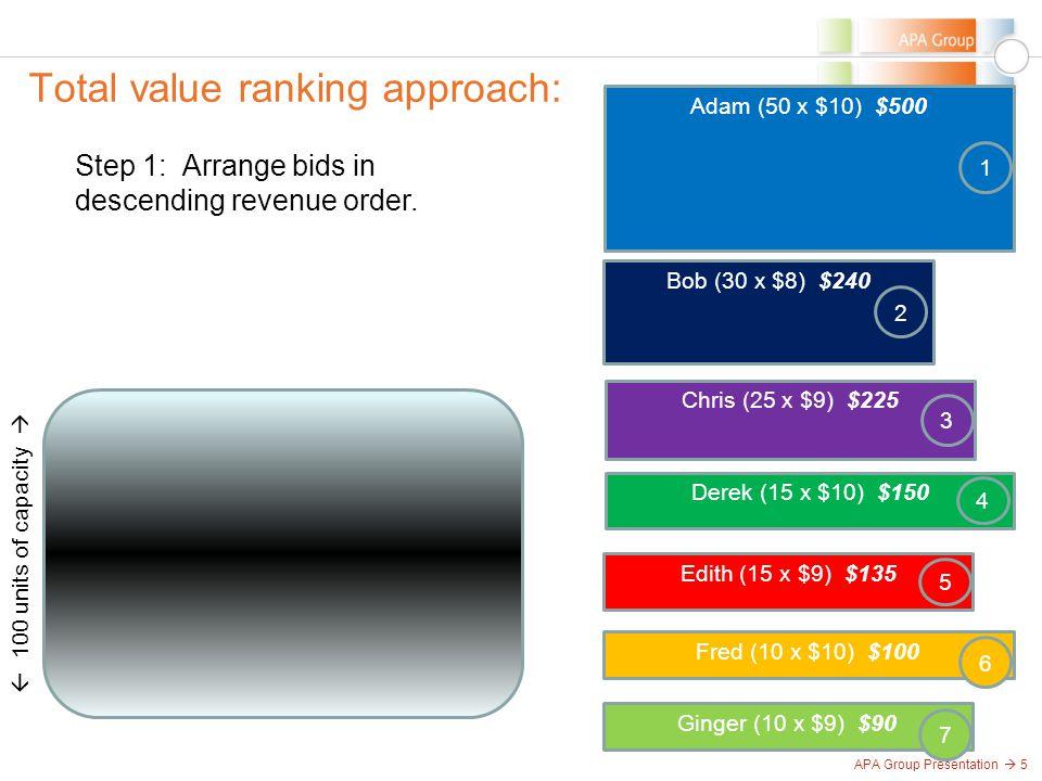 APA Group Presentation  5 Total value ranking approach:  100 units of capacity  Step 1: Arrange bids in descending revenue order. Ginger (10 x $9)
