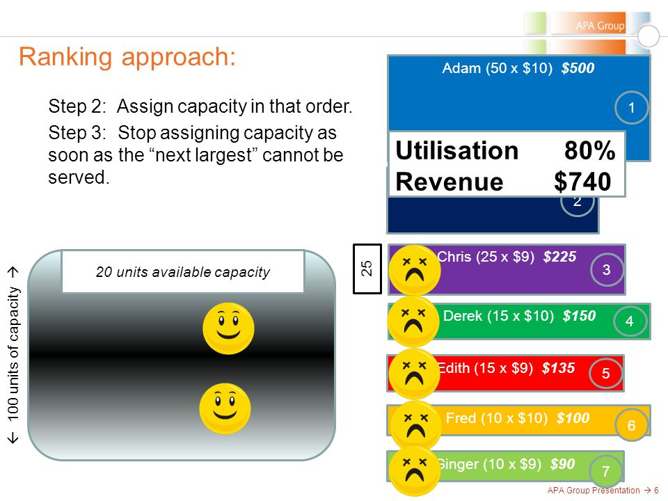 APA Group Presentation  6 Ranking approach:  100 units of capacity  Step 2: Assign capacity in that order. 25 Ginger (10 x $9) $90 7 Adam (50 x $10