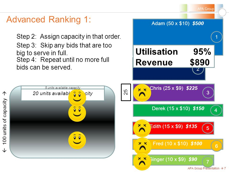 APA Group Presentation  7 Advanced Ranking 1:  100 units of capacity  Step 2: Assign capacity in that order.