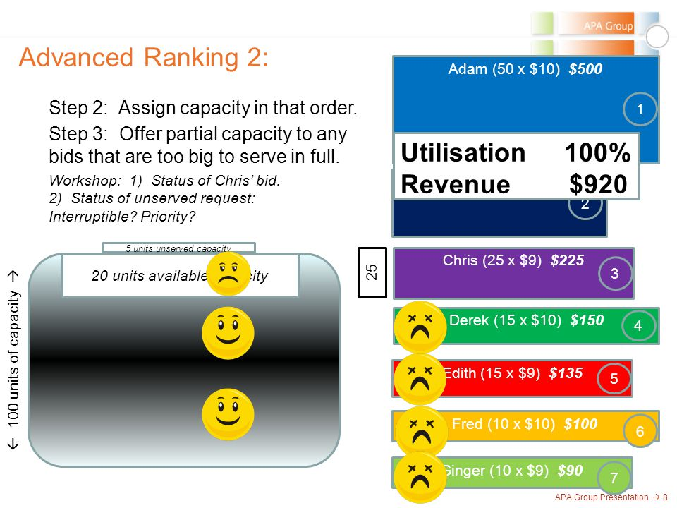 APA Group Presentation  8 Advanced Ranking 2:  100 units of capacity  Step 2: Assign capacity in that order.