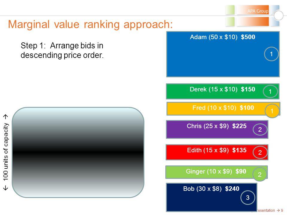 APA Group Presentation  9 Marginal value ranking approach:  100 units of capacity  Step 1: Arrange bids in descending price order. Ginger (10 x $9)