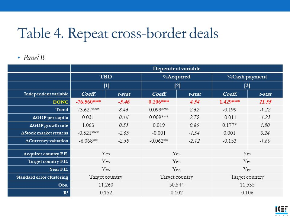 Table 4. Repeat cross-border deals Panel B Dependent variable TBD%Acquired%Cash payment [1] [2][3] Independent variable Coeff.t-statCoeff.t-statCoeff.