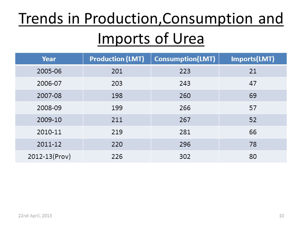 Trends in Production,Consumption and Imports of Urea YearProduction (LMT)Consumption(LMT)Imports(LMT) 2005-0620122321 2006-0720324347 2007-0819826069