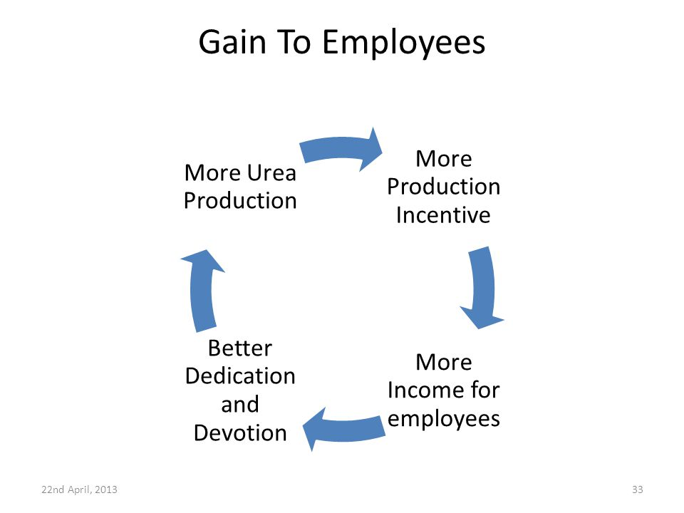 Gain To Employees More Production Incentive More Income for employees Better Dedication and Devotion More Urea Production 22nd April, 201333