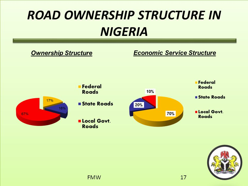 ROAD OWNERSHIP STRUCTURE IN NIGERIA FMW17