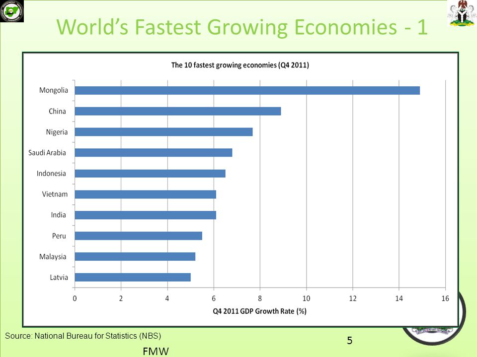 World's Fastest Growing Economies - 1 FMW 5 Source: National Bureau for Statistics (NBS)