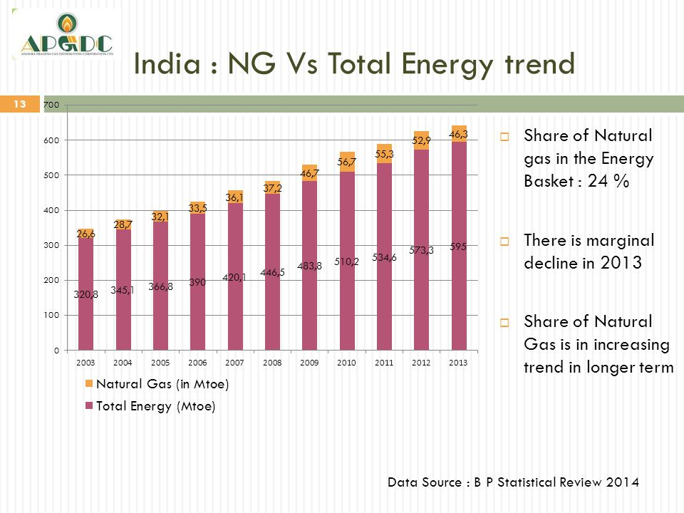 India : NG Vs Total Energy trend 13  Share of Natural gas in the Energy Basket : 24 %  There is marginal decline in 2013  Share of Natural Gas is i