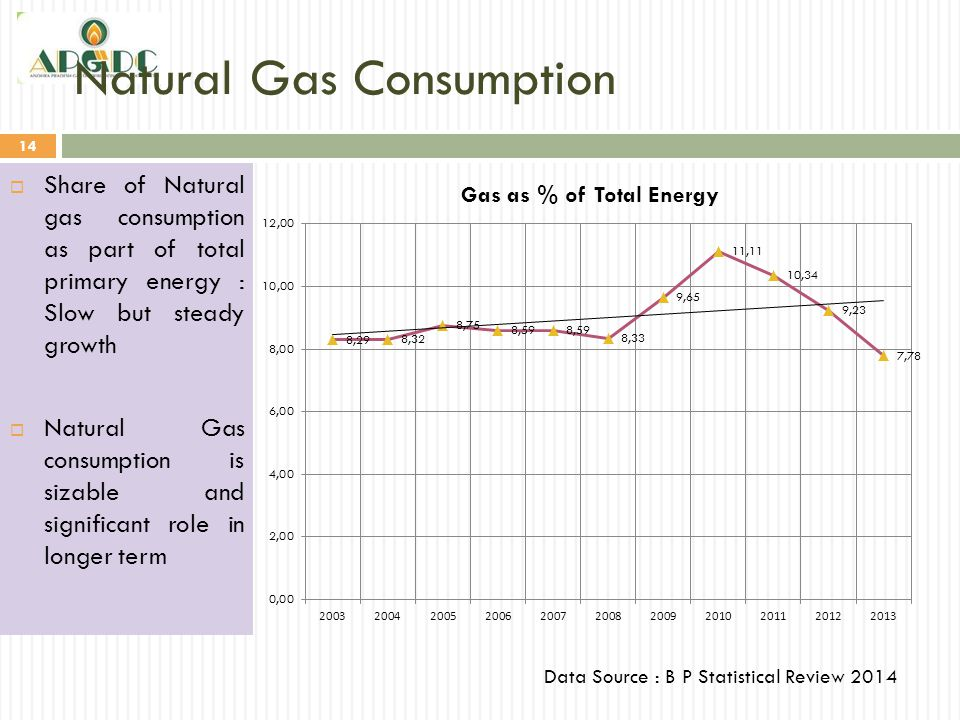 Natural Gas Consumption 14 Data Source : B P Statistical Review 2014  Share of Natural gas consumption as part of total primary energy : Slow but ste