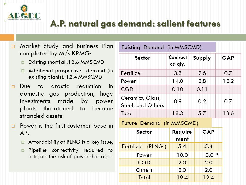 A.P. natural gas demand: salient features  Market Study and Business Plan completed by M/s KPMG:  Existing shortfall:13.6 MMSCMD  Additional prospe