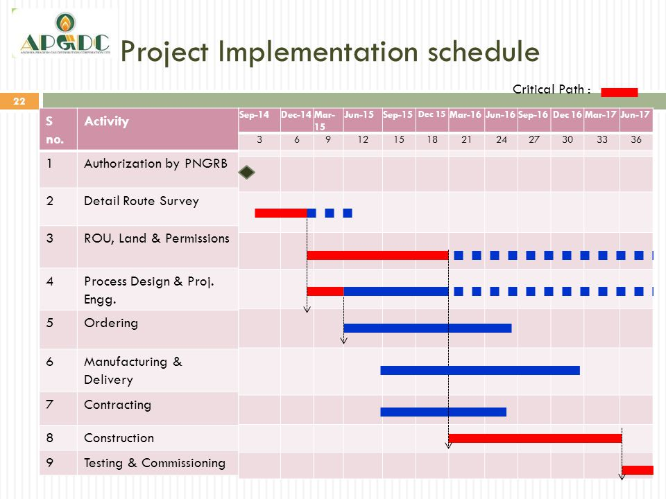 Project Implementation schedule 22 S no. Activity 1Authorization by PNGRB 2Detail Route Survey 3ROU, Land & Permissions 4Process Design & Proj. Engg.