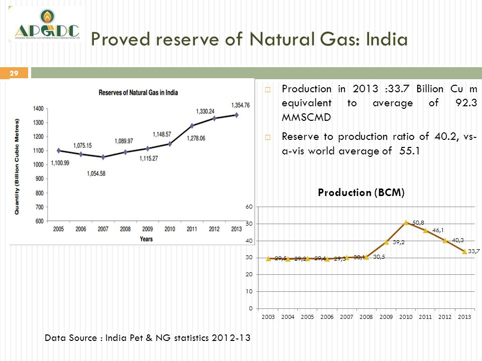 Proved reserve of Natural Gas: India 29 Data Source : India Pet & NG statistics 2012-13  Production in 2013 :33.7 Billion Cu m equivalent to average