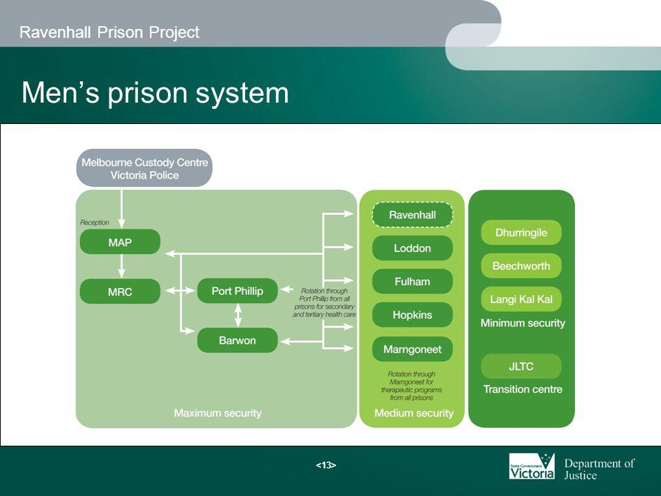 Ravenhall Prison Project Men's prison system