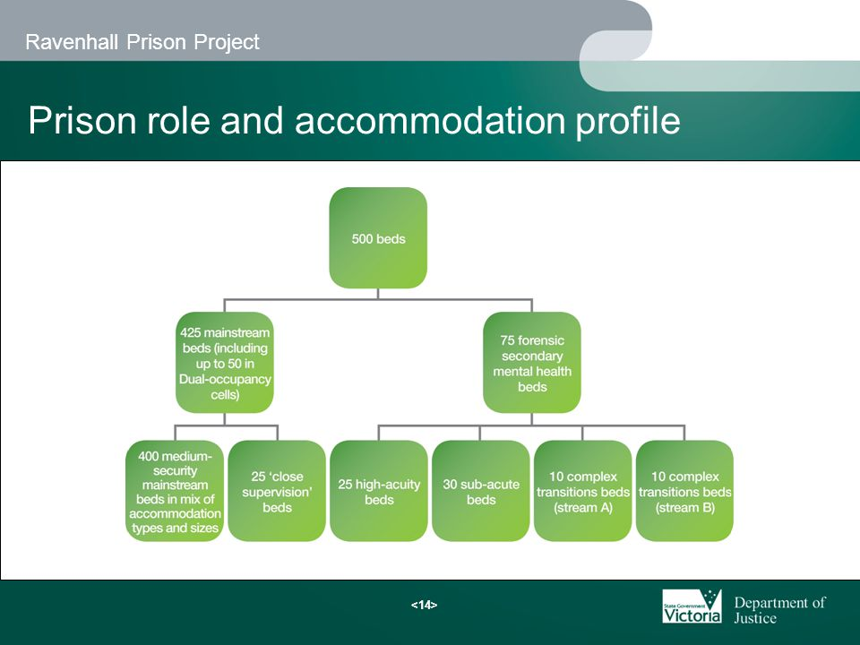 Ravenhall Prison Project Prison role and accommodation profile