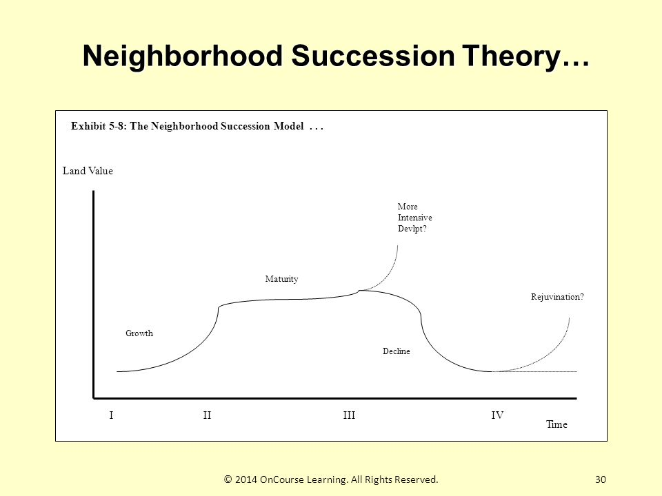 Neighborhood Succession Theory… Exhibit 5-8: The Neighborhood Succession Model...