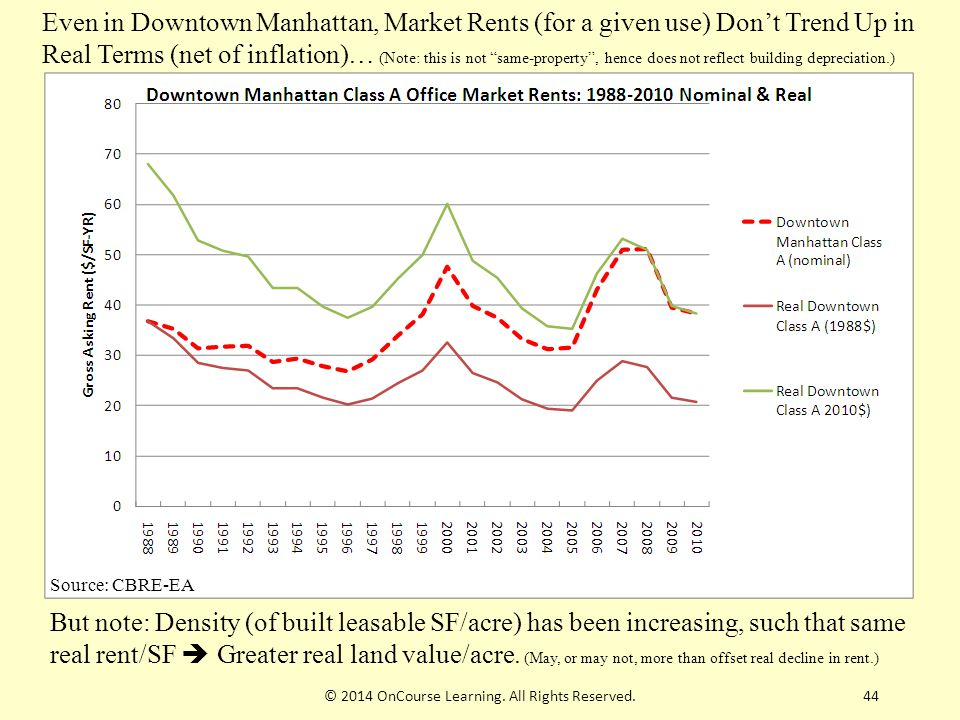 44 Even in Downtown Manhattan, Market Rents (for a given use) Don't Trend Up in Real Terms (net of inflation)… (Note: this is not same-property , hence does not reflect building depreciation.) But note: Density (of built leasable SF/acre) has been increasing, such that same real rent/SF  Greater real land value/acre.