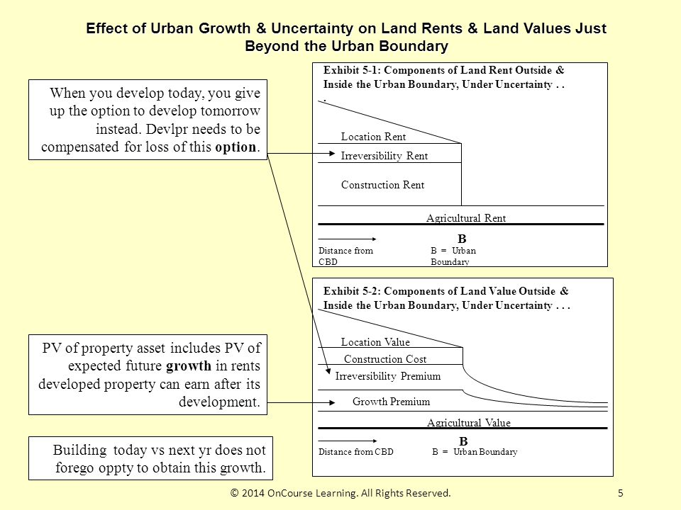 5 Effect of Urban Growth & Uncertainty on Land Rents & Land Values Just Beyond the Urban Boundary Exhibit 5-1: Components of Land Rent Outside & Inside the Urban Boundary, Under Uncertainty...