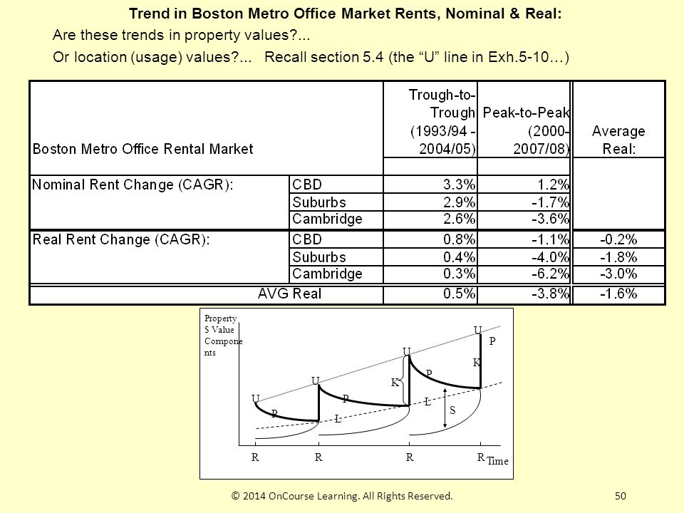 50 Trend in Boston Metro Office Market Rents, Nominal & Real: Are these trends in property values?...