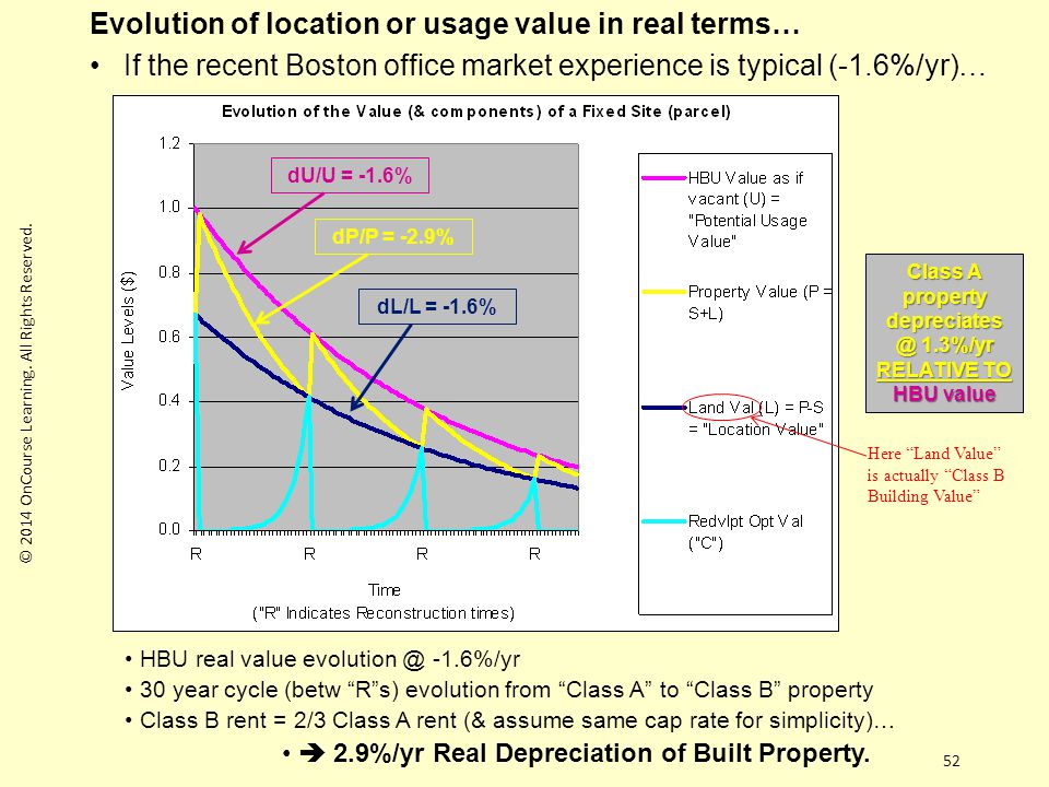 52 Evolution of location or usage value in real terms… If the recent Boston office market experience is typical (-1.6%/yr)… HBU real value evolution @ -1.6%/yr 30 year cycle (betw R s) evolution from Class A to Class B property Class B rent = 2/3 Class A rent (& assume same cap rate for simplicity)…  2.9%/yr Real Depreciation of Built Property.