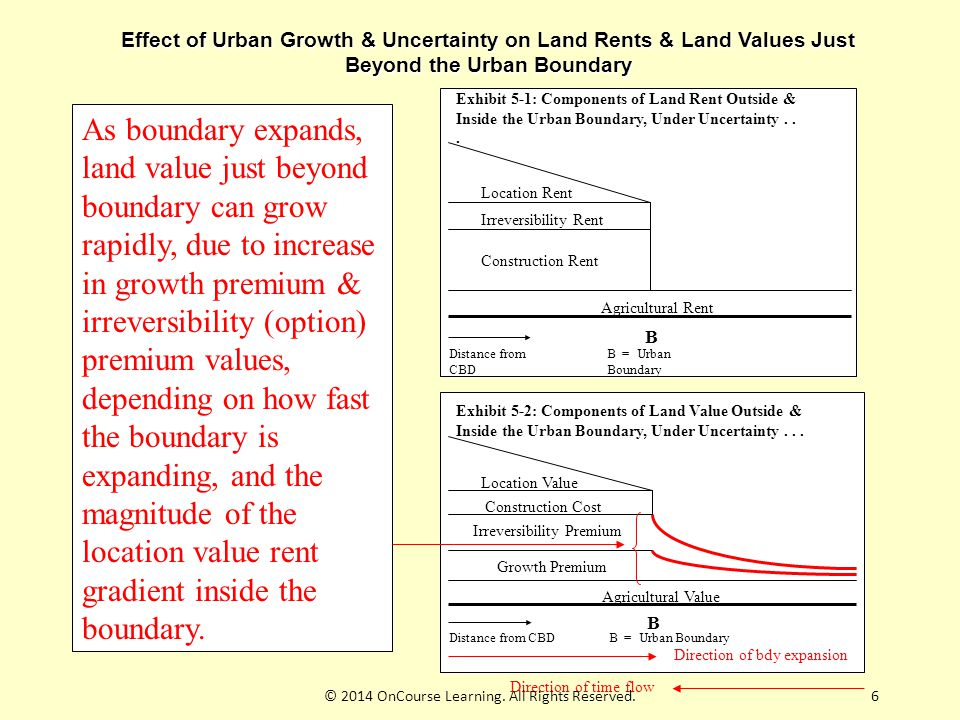 6 Effect of Urban Growth & Uncertainty on Land Rents & Land Values Just Beyond the Urban Boundary Exhibit 5-1: Components of Land Rent Outside & Inside the Urban Boundary, Under Uncertainty...