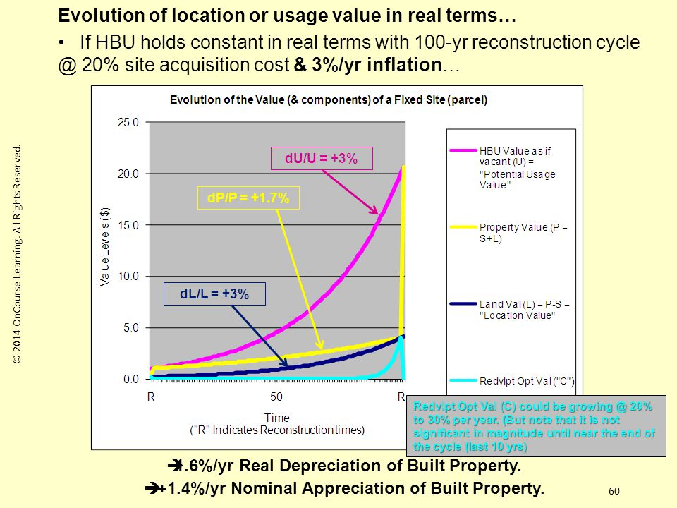 60 Evolution of location or usage value in real terms… If HBU holds constant in real terms with 100-yr reconstruction cycle @ 20% site acquisition cost & 3%/yr inflation…  1.6%/yr Real Depreciation of Built Property.