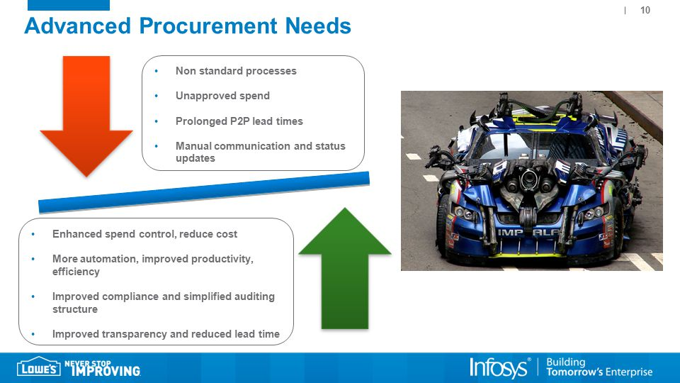10 Advanced Procurement Needs Non standard processes Unapproved spend Prolonged P2P lead times Manual communication and status updates Enhanced spend control, reduce cost More automation, improved productivity, efficiency Improved compliance and simplified auditing structure Improved transparency and reduced lead time