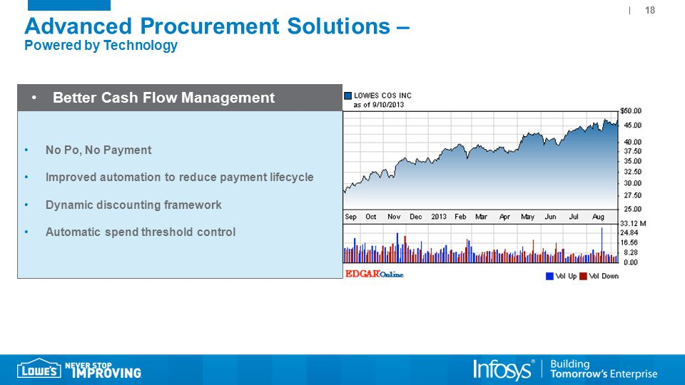 18 Advanced Procurement Solutions – Powered by Technology Better Cash Flow Management No Po, No Payment Improved automation to reduce payment lifecycle Dynamic discounting framework Automatic spend threshold control