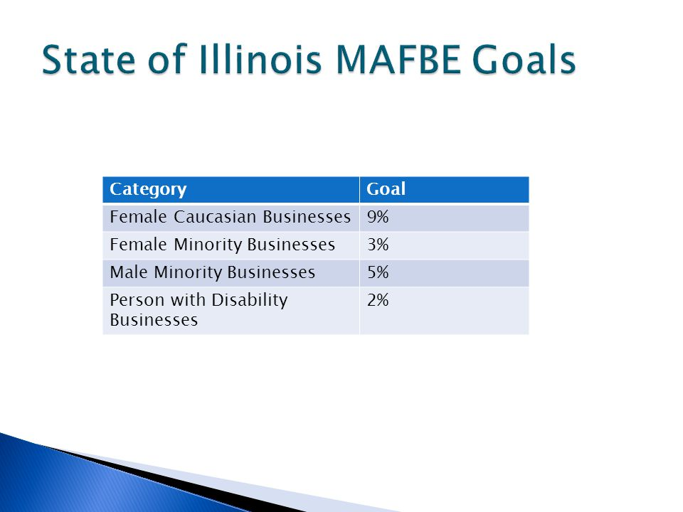 CategoryGoal Female Caucasian Businesses9% Female Minority Businesses3% Male Minority Businesses5% Person with Disability Businesses 2%