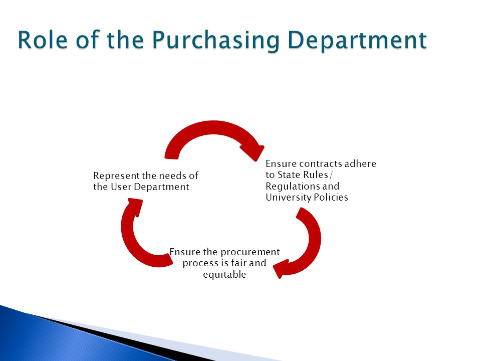 Represent the needs of the User Department Ensure the procurement process is fair and equitable