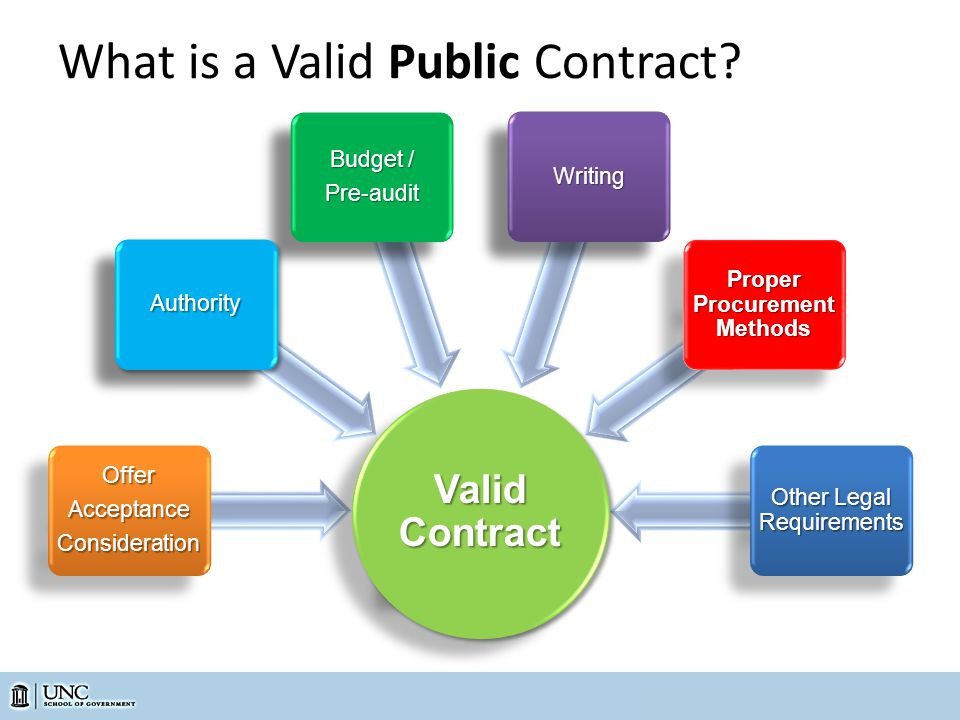 What is a Valid Public Contract?OfferAcceptanceConsiderationOfferAcceptanceConsideration Budget / Pre-audit Pre-auditWritingWriting Proper Procurement Methods Other Legal Requirements