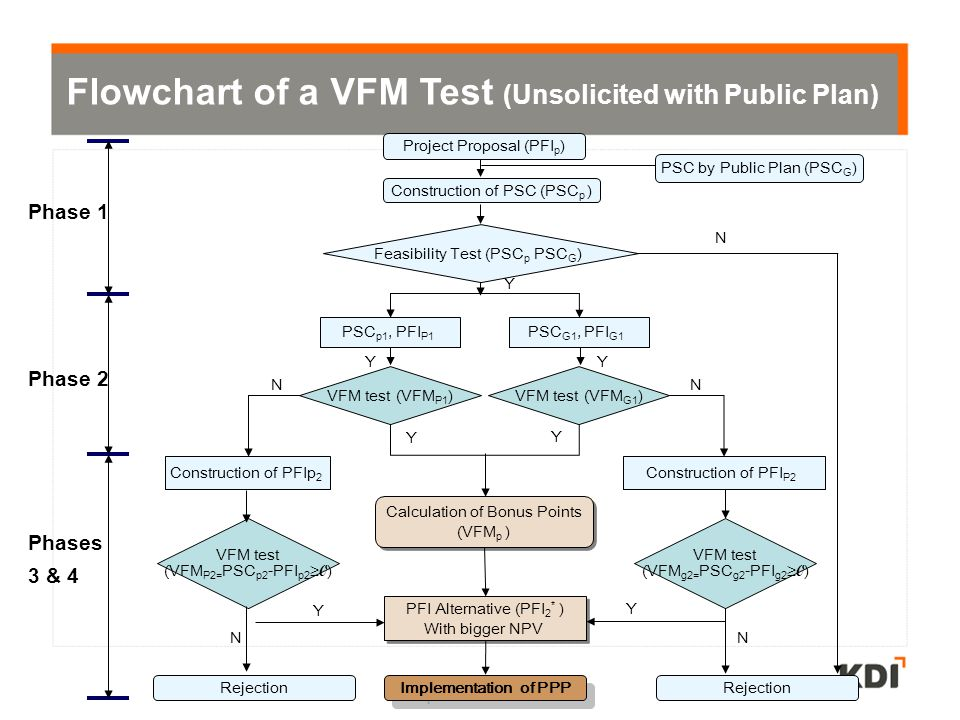 Flowchart of a VFM Test (Unsolicited with Public Plan) Construction of PSC (PSC p ) VFM test (VFM P1 )VFM test (VFM G1 ) Construction of PFIp 2 Calculation of Bonus Points (VFM p ) Calculation of Bonus Points (VFM p ) PFI Alternative (PFI 2 * ) With bigger NPV PFI Alternative (PFI 2 * ) With bigger NPV Rejection Implementation of PPP VFM test (VFM P2= PSC p2 -PFI p2 ≥0 ) VFM test (VFM g2= PSC g2 -PFI g2 ≥0 ) PSC p1, PFI P1 PSC G1, PFI G1 N Y YY NN Y Y Y Y NN PSC by Public Plan (PSC G ) Phase 1 Phase 2 Phases 3 & 4 Construction of PFI P2 Feasibility Test (PSC p PSC G ) Project Proposal (PFI p )