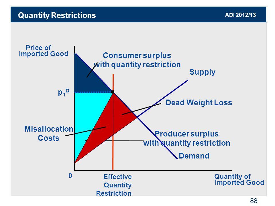 ADI 2012/13 88 Quantity Restrictions Producer surplus with quantity restriction Effective Quantity Restriction Price of Imported Good 0 Quantity of Im
