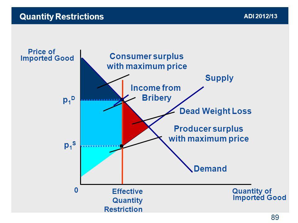 ADI 2012/13 89 Quantity Restrictions 0 Supply Demand Dead Weight Loss Consumer surplus with maximum price Producer surplus with maximum price Income f