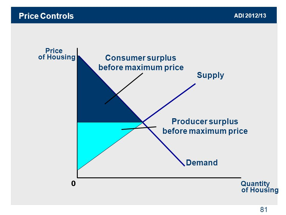ADI 2012/13 82 Price Controls Effective Maximum Price Price of Housing 0 Quantity of Housing Supply Demand Q1DQ1D Excess Demand Q1SQ1S Dead Weight Loss Consumer surplus with maximum price Producer surplus with maximum price
