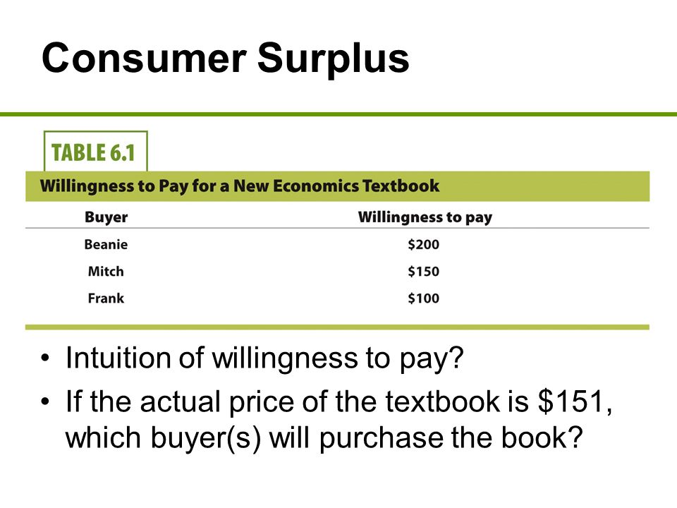 Consumer Surplus Consumer surplus –Difference between willingness to pay for a good and the price actually paid to get the good At price = $151 –Only Beanie buys the book.