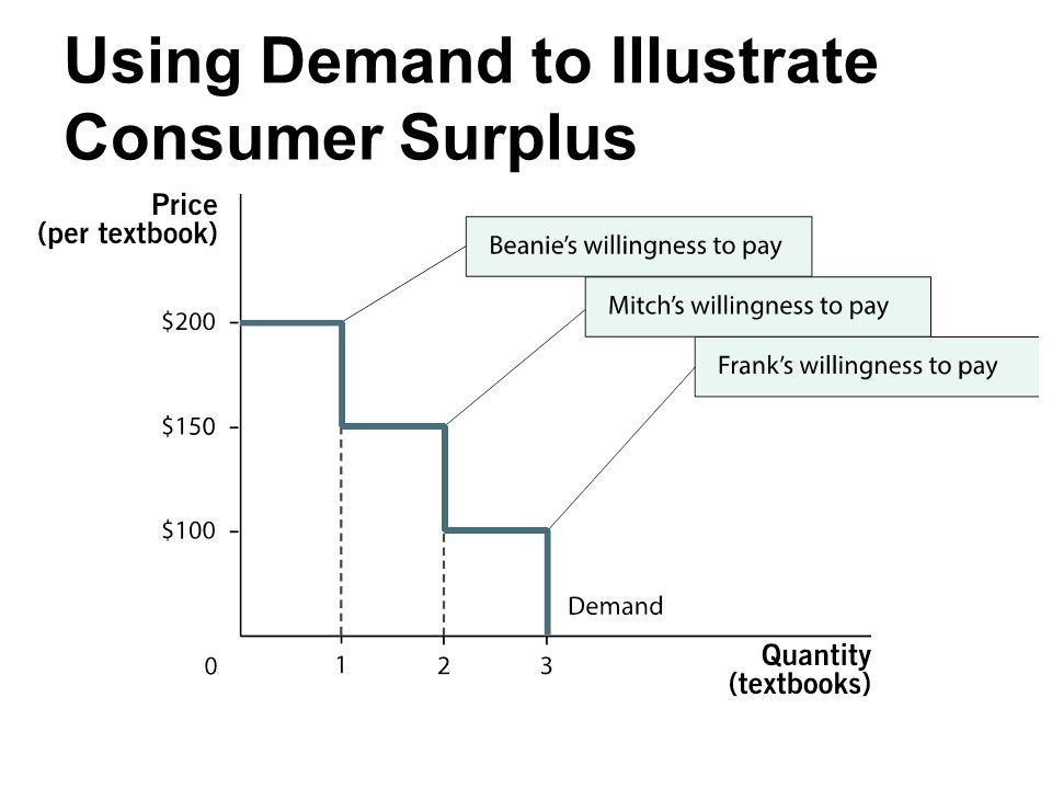 Using Demand to Illustrate Consumer Surplus