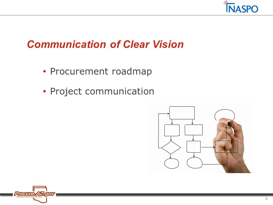 4 Communication of Clear Vision Procurement roadmap Project communication