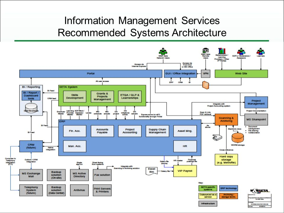 Information Management Services Recommended Systems Architecture