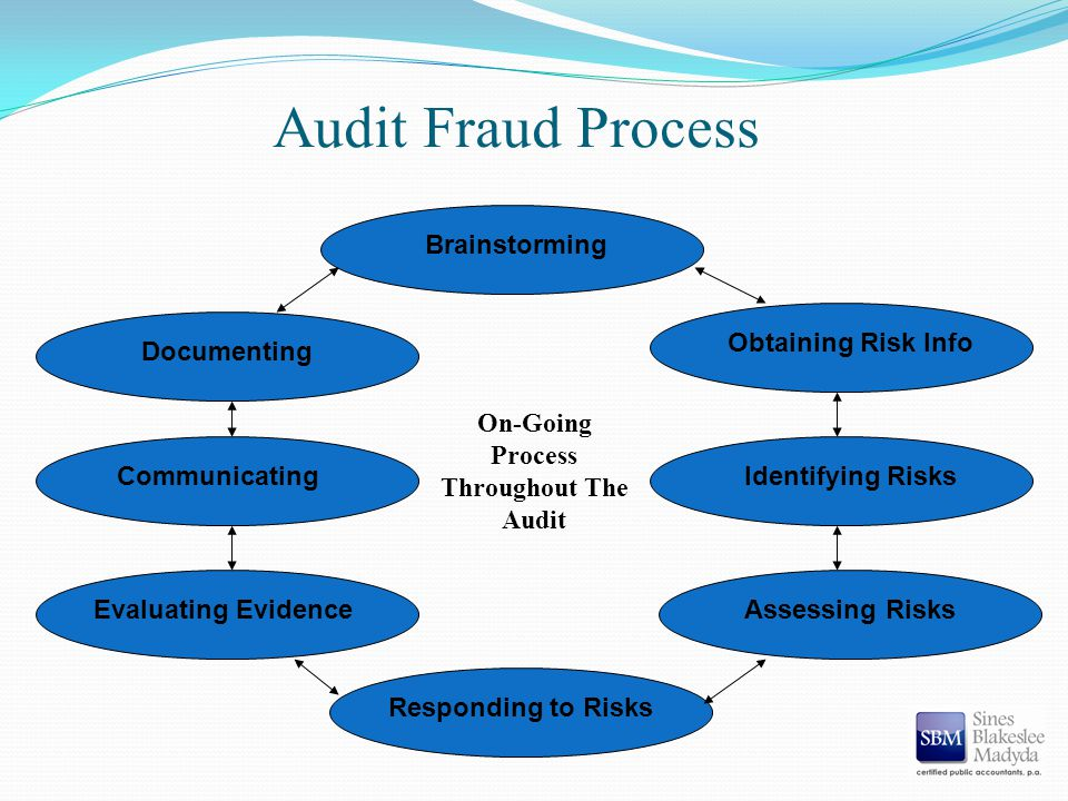 Audit Fraud Process Brainstorming Obtaining Risk Info Identifying Risks Assessing Risks Responding to Risks Evaluating Evidence Communicating Documenting On-Going Process Throughout The Audit