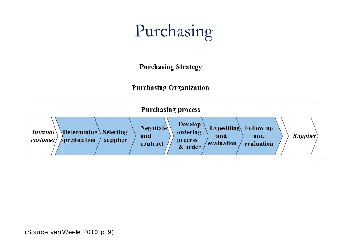 Purchasing (Source: van Weele, 2010, p. 9) Purchasing Strategy Purchasing Organization Purchasing process Determining specification Selecting supplier