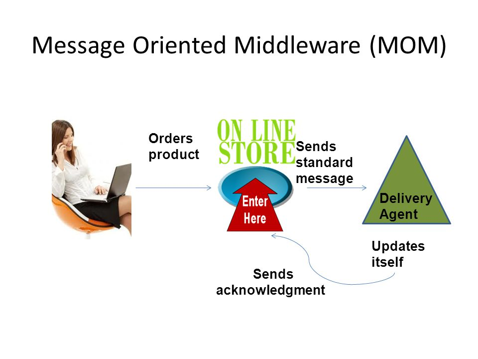 Message Oriented Middleware (MOM) Orders product Delivery Agent Sends standard message Updates itself Sends acknowledgment
